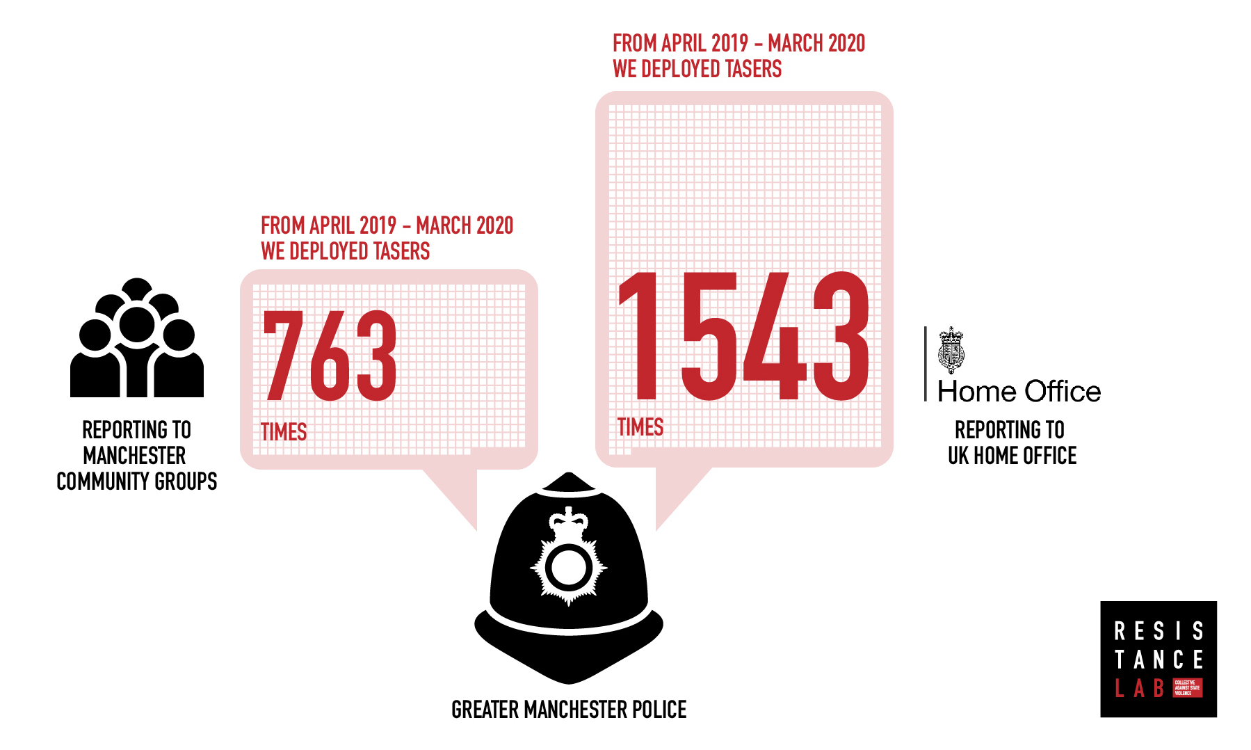 Infographic showing reporting taser deployments to community groups: 763 times vs to UK Home Office: 1543 times